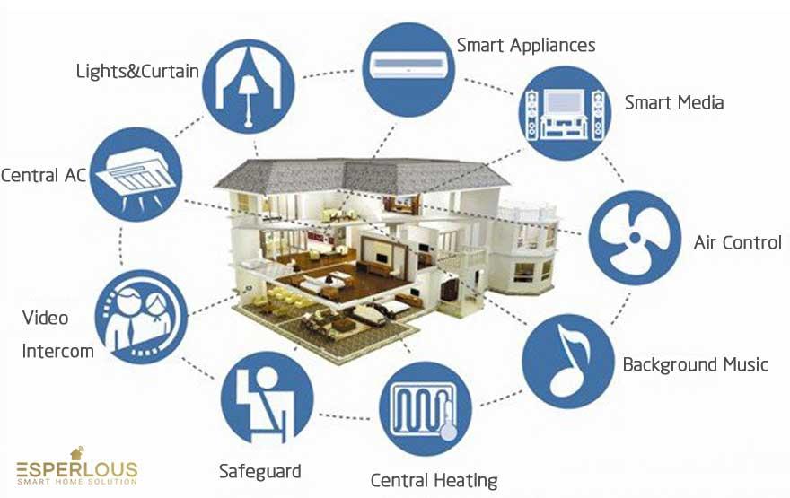 سیستمهای خانه هوشمند